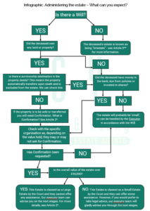 Infographic-Flow-Chart-about-Administering-Death-Estates-in-Scotland